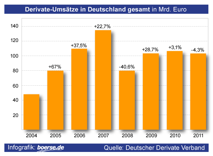 Derivate-Ums?tze in Deutschland
